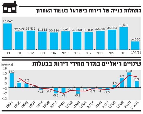 התחלות בנייה של דירות בישראל בעשור האחרון